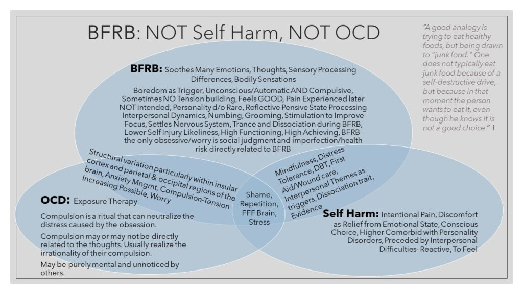 vendiagram illustrating what bfrb ocd and self harm have in common and different